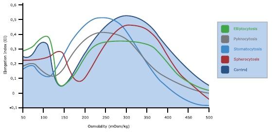 rbc analysis When a level of more than 3 rbc's are found, a disease condition is often present one of the most common causes of rbc's in the urine.
